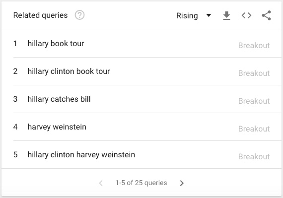 Hillary Searches